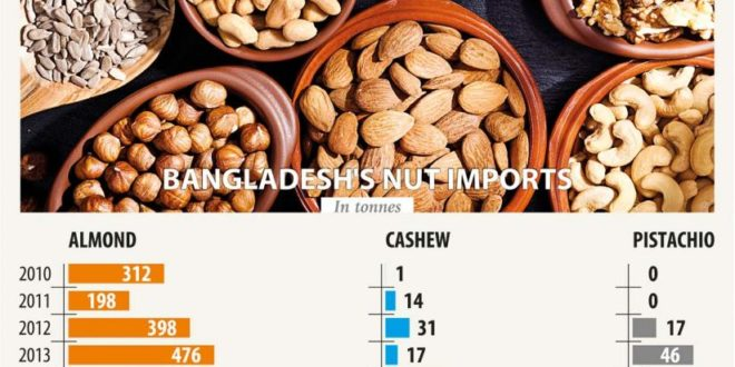 Bangladesh becoming major importer of US nuts – Welcome to Business